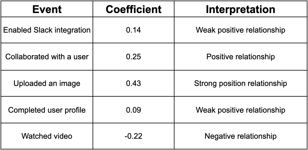 A table of different events with phi's coefficient