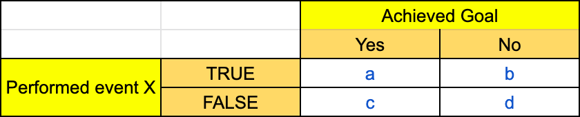 Table to calculate Phi's coefficient